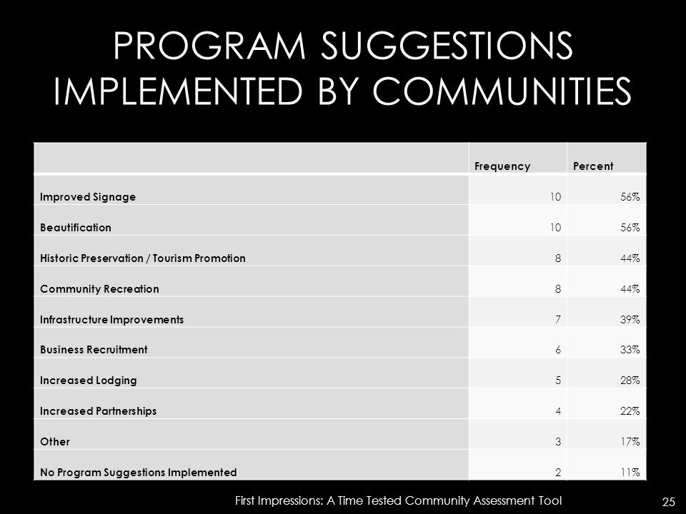 PROGRAM SUGGESTIONS IMPLEMENTED BY COMMUNITIES FrequencyPercent Improved Signage 1056% Beautification 1056% Historic Preservation / Tourism Promotion 844% Community Recreation 844% Infrastructure Improvements 739% Business Recruitment 633% Increased Lodging 528% Increased Partnerships 422% Other 317% No Program Suggestions Implemented 211% First Impressions: A Time Tested Community Assessment Tool 25