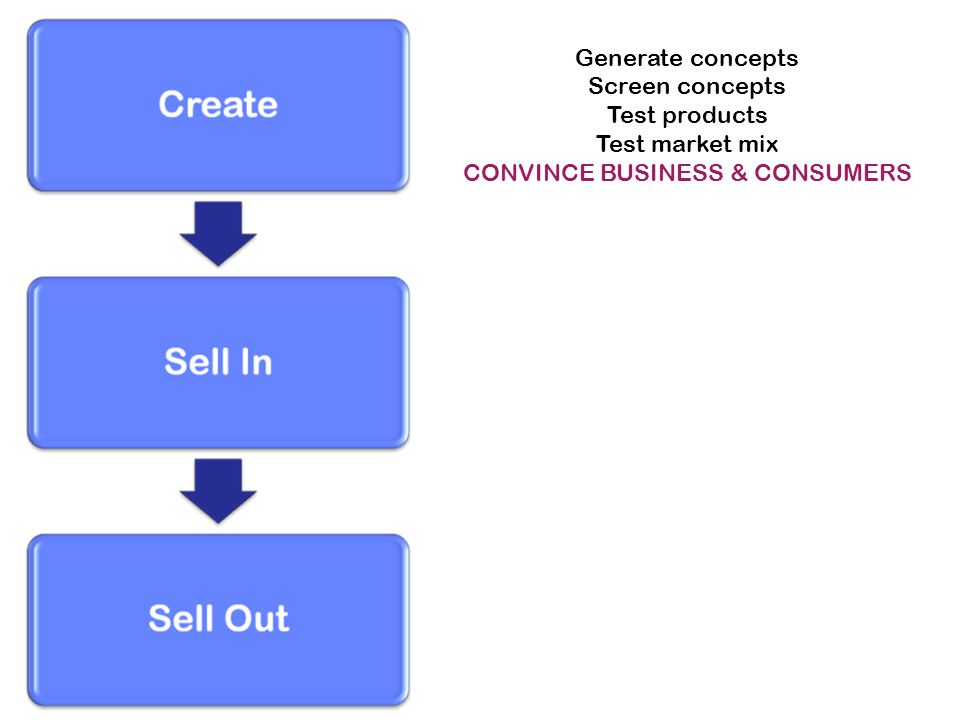 Generate concepts Screen concepts Test products Test market mix CONVINCE BUSINESS & CONSUMERS