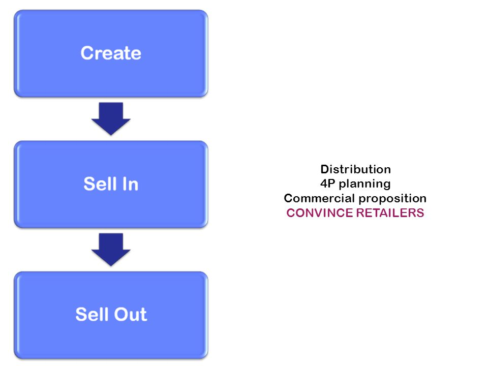 Distribution 4P planning Commercial proposition CONVINCE RETAILERS