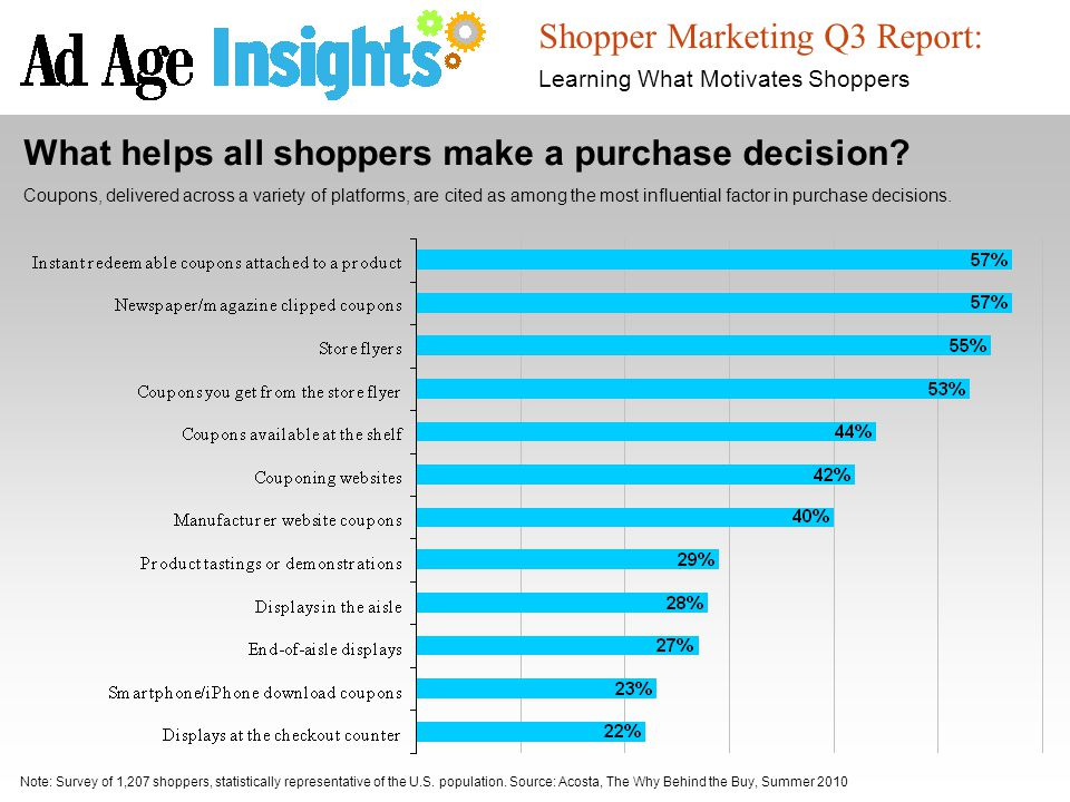 Shopper Marketing Q3 Report: Learning What Motivates Shoppers Note: Survey of 1,207 shoppers, statistically representative of the U.S.
