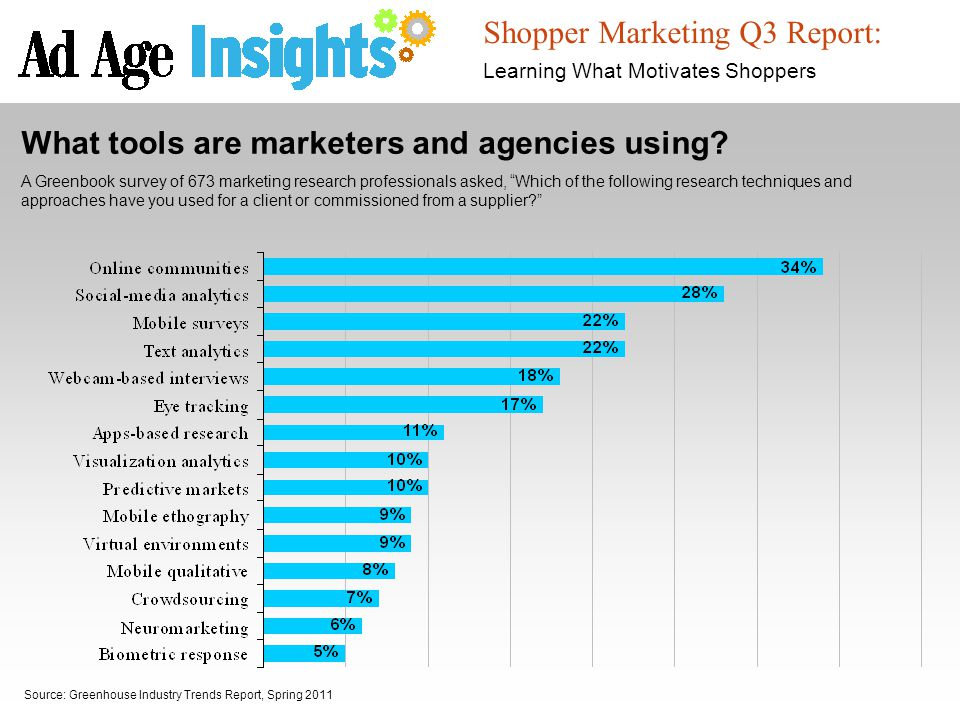 Shopper Marketing Q3 Report: Learning What Motivates Shoppers Source: Greenhouse Industry Trends Report, Spring 2011 What tools are marketers and agen