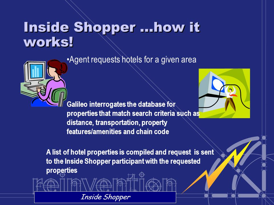 Inside Shopper …how it works! Inside Shopper Agent requests hotels for a given area Galileo interrogates the database for properties that match search
