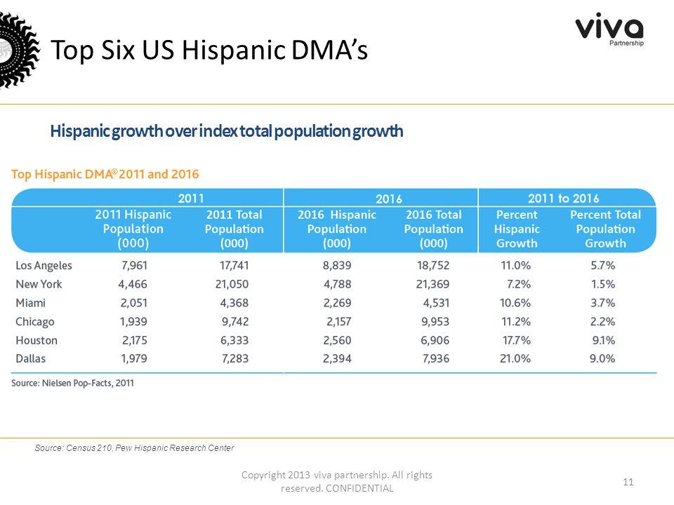 Top Six US Hispanic DMA's Copyright 2013 viva partnership.