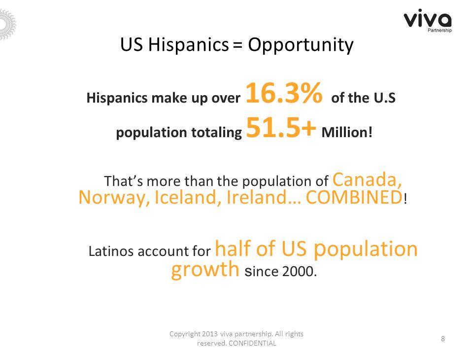 US Hispanics = Opportunity Hispanics make up over 16.3% of the U.S population totaling 51.5+ Million.