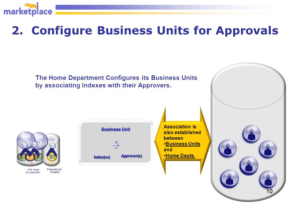 2. Configure Business Units for Approvals 10 The Home Department Configures its Business Units by associating Indexes with their Approvers. IFIS Chart