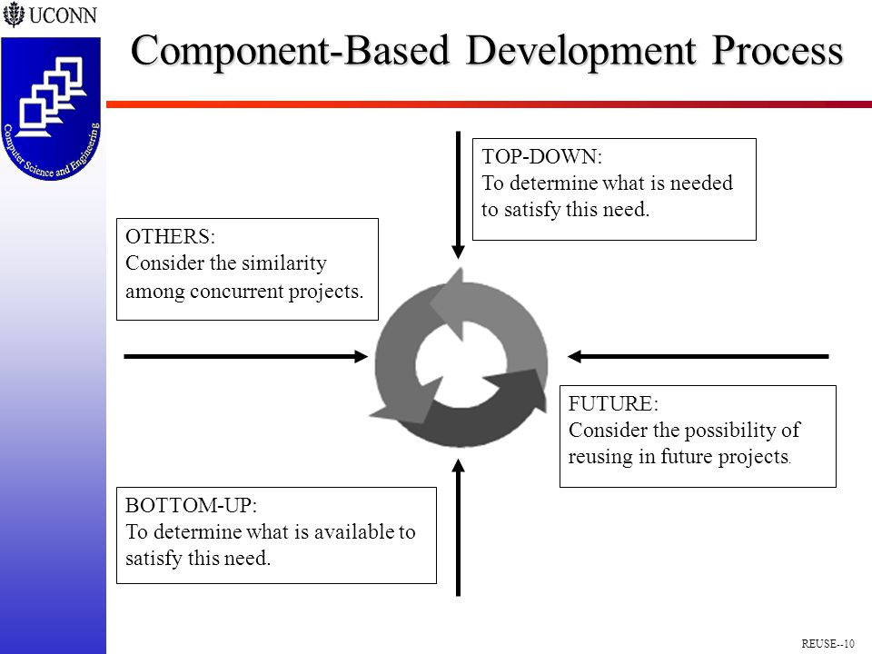 REUSE--10 Component-Based Development Process TOP-DOWN: To determine what is needed to satisfy this need.