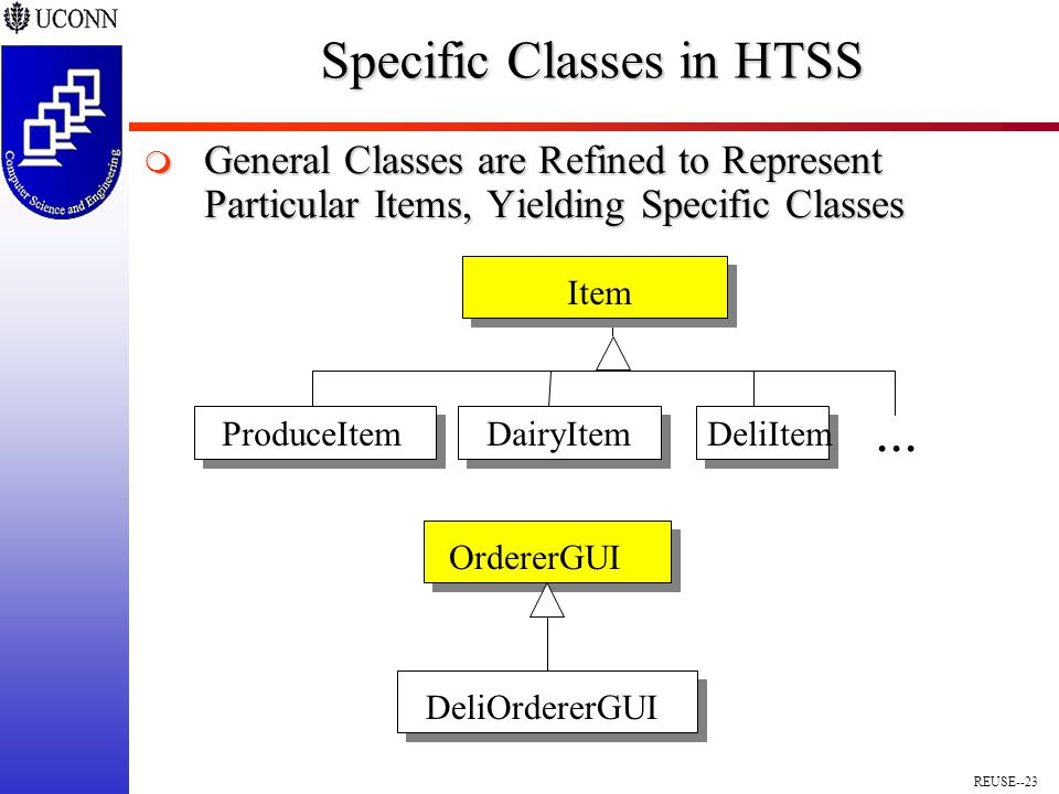 REUSE--23 Specific Classes in HTSS  General Classes are Refined to Represent Particular Items, Yielding Specific Classes...
