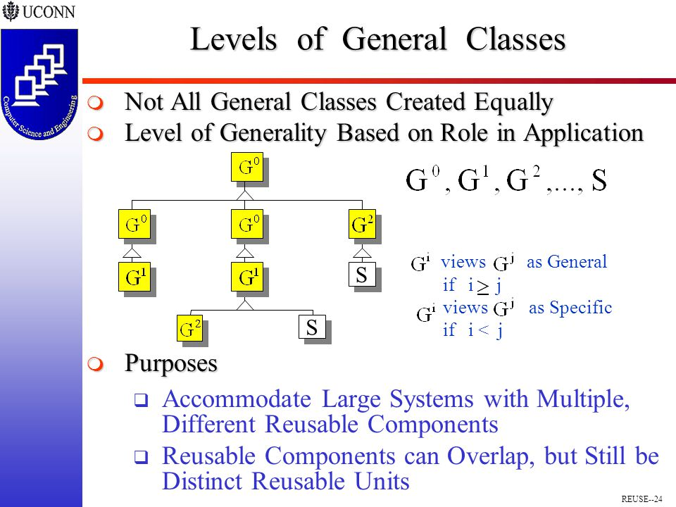 REUSE--24 Levels of General Classes  Not All General Classes Created Equally  Level of Generality Based on Role in Application  Purposes  Accommodate Large Systems with Multiple, Different Reusable Components  Reusable Components can Overlap, but Still be Distinct Reusable Units S S S S views as General if i j views as Specific if i < j