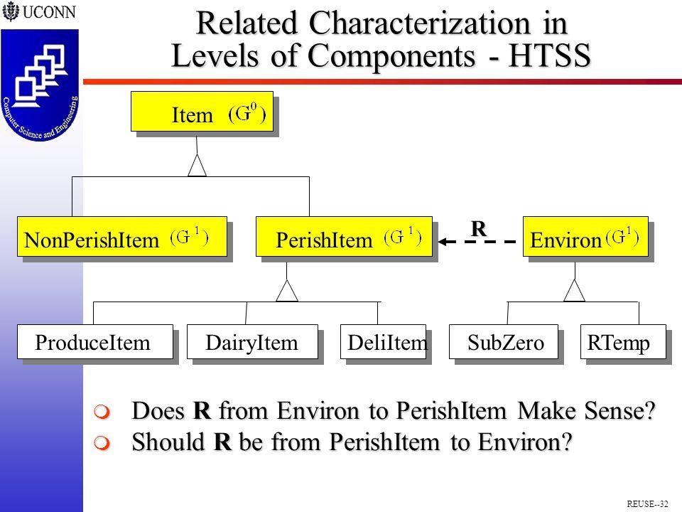 REUSE--32 Related Characterization in Levels of Components - HTSS Item NonPerishItemPerishItemEnviron R DairyItemProduceItemDeliItemSubZeroRTemp  Does R from Environ to PerishItem Make Sense.