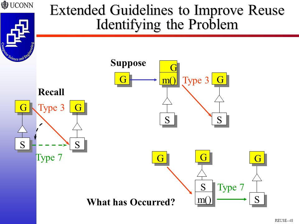 REUSE--48 Extended Guidelines to Improve Reuse Identifying the Problem S G S m() G G Type 7 G S G S Type 3 Type 7 Recall G S G S m() G Type 3 Suppose What has Occurred