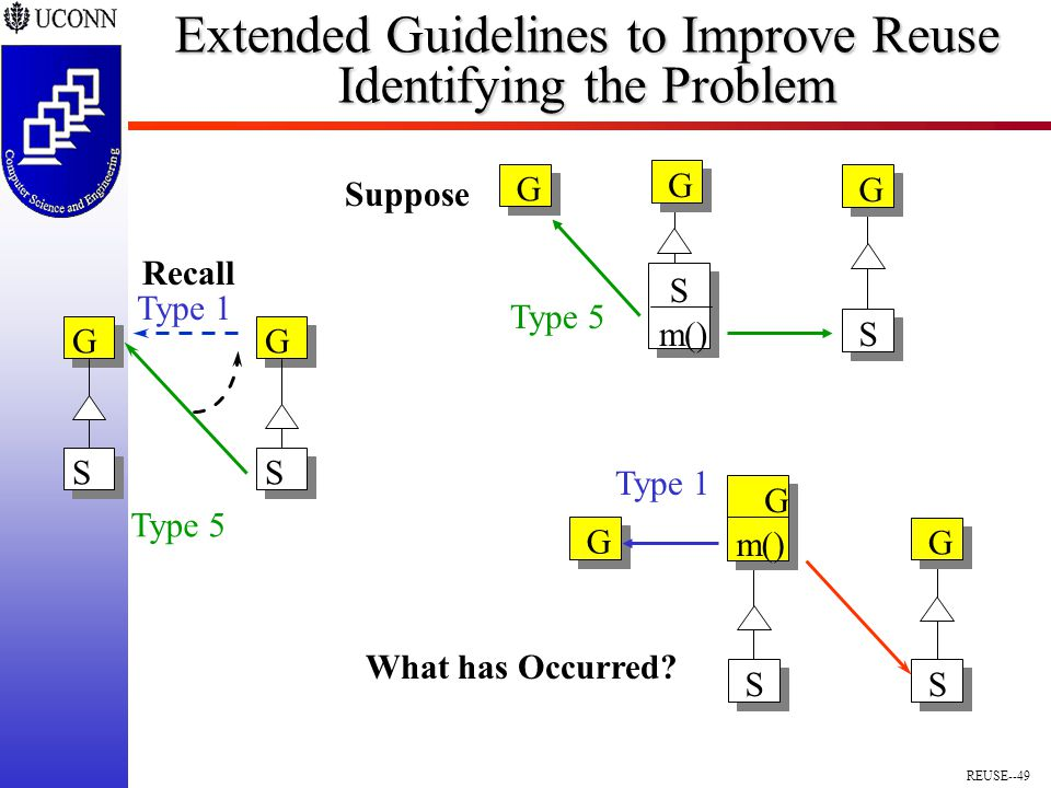 REUSE--49 Extended Guidelines to Improve Reuse Identifying the Problem S G S m() G G Type 5 Suppose What has Occurred.