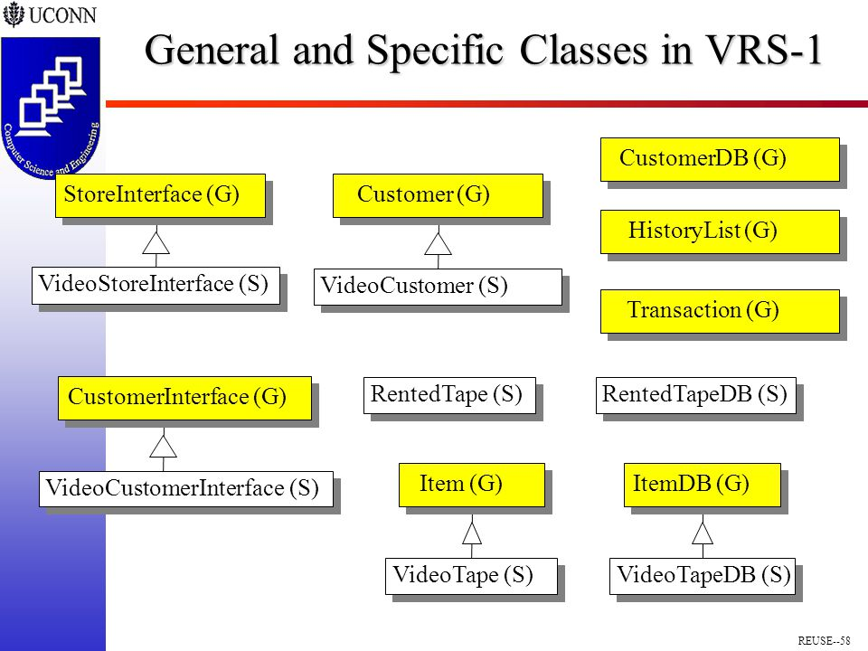 REUSE--58 General and Specific Classes in VRS-1 VideoStoreInterface (S) StoreInterface (G) VideoCustomer (S) Customer (G) VideoCustomerInterface (S) CustomerInterface (G) VideoTape (S) Item (G) VideoTapeDB (S) ItemDB (G) RentedTapeDB (S)RentedTape (S) CustomerDB (G)HistoryList (G)Transaction (G)