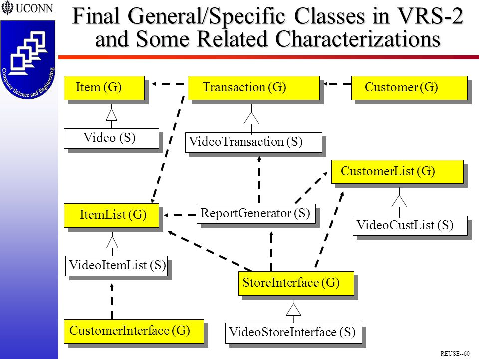 REUSE--60 Final General/Specific Classes in VRS-2 and Some Related Characterizations VideoStoreInterface (S) StoreInterface (G) Customer (G) CustomerInterface (G) Video (S) Item (G) VideoItemList (S) ItemList (G) ReportGenerator (S) Transaction (G) VideoTransaction (S) CustomerList (G) VideoCustList (S)