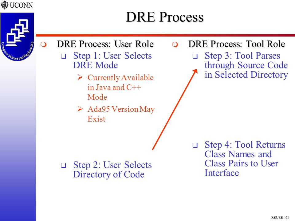 REUSE--65 DRE Process  DRE Process: User Role  Step 1: User Selects DRE Mode  Currently Available in Java and C++ Mode  Ada95 Version May Exist  Step 2: User Selects Directory of Code  DRE Process: Tool Role  Step 3: Tool Parses through Source Code in Selected Directory  Step 4: Tool Returns Class Names and Class Pairs to User Interface