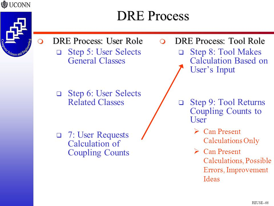 REUSE--66 DRE Process  DRE Process: User Role  Step 5: User Selects General Classes  Step 6: User Selects Related Classes  7: User Requests Calculation of Coupling Counts  DRE Process: Tool Role  Step 8: Tool Makes Calculation Based on User's Input  Step 9: Tool Returns Coupling Counts to User  Can Present Calculations Only  Can Present Calculations, Possible Errors, Improvement Ideas