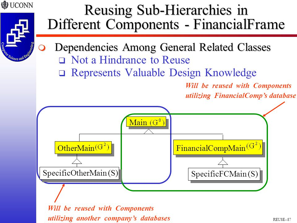 REUSE--87 Reusing Sub-Hierarchies in Different Components - FinancialFrame  Dependencies Among General Related Classes  Not a Hindrance to Reuse  Represents Valuable Design Knowledge Main FinancialCompMainOtherMain SpecificFCMain (S) SpecificOtherMain (S) Will be reused with Components utilizing another company's databases Will be reused with Components utilizing FinancialComp's database