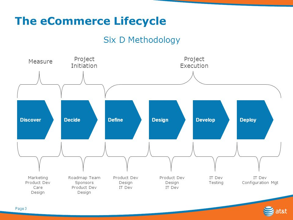 Page 3 The eCommerce Lifecycle DecideDesignDevelopDeployDefine Project Initiation Project Execution Discover Measure Six D Methodology Marketing Product Dev Care Design Roadmap Team Sponsors Product Dev Design Product Dev Design IT Dev IT Dev Testing IT Dev Configuration Mgt