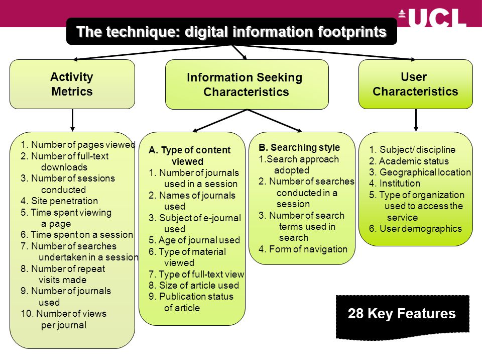 The technique: digital information footprints Information Seeking Characteristics Activity Metrics User Characteristics 1. Number of pages viewed 2. N