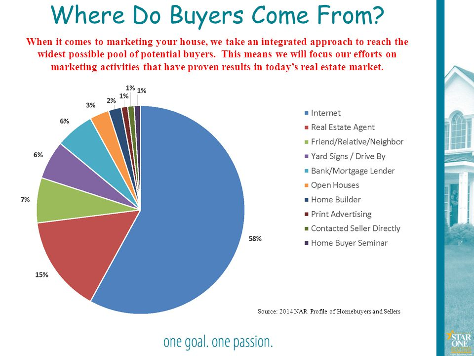 20 Where Do Buyers Come From? When it comes to marketing your house, we take an integrated approach to reach the widest possible pool of potential buy