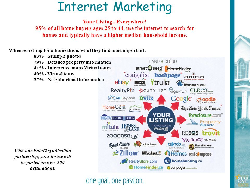 28 Internet Marketing With our Point2 syndication partnership, your house will be posted on over 300 destinations. Your Listing...Everywhere! 95% of a