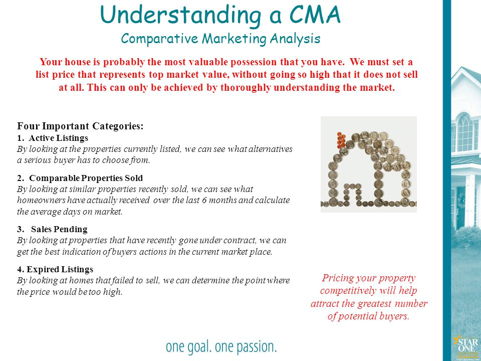 43 Understanding a CMA Comparative Marketing Analysis Your house is probably the most valuable possession that you have. We must set a list price that