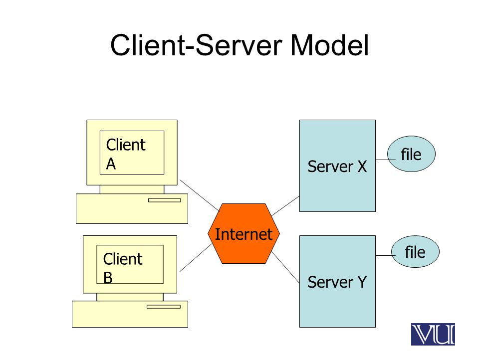 Client-Server Model Client B Client A Internet Server X Server Y file