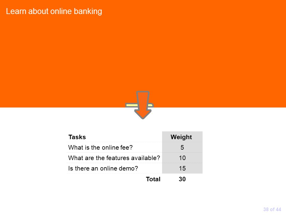 Learn about online banking Tasks Weight What is the online fee 5 What are the features available 10 Is there an online demo 15 Total30 38 of 44