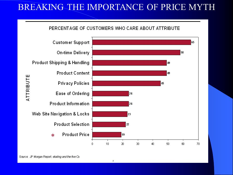 BREAKING THE IMPORTANCE OF PRICE MYTH *