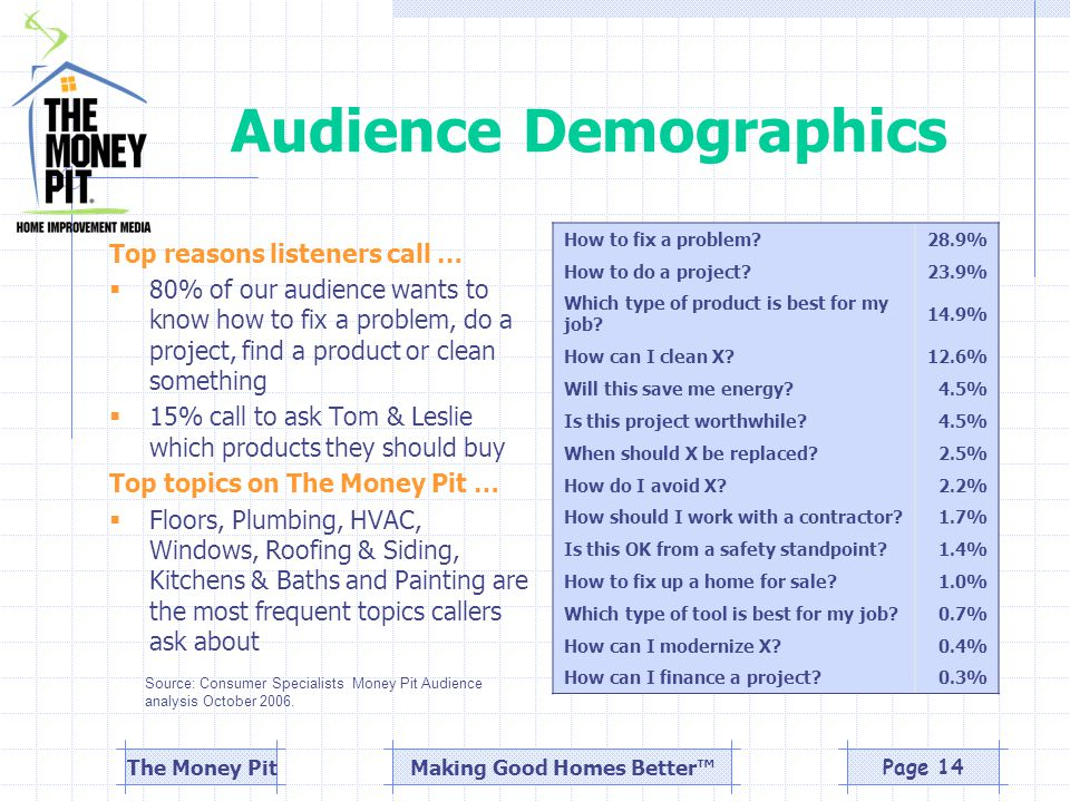 Making Good Homes Better™The Money PitPage 14 Audience Demographics Top reasons listeners call …  80% of our audience wants to know how to fix a problem, do a project, find a product or clean something  15% call to ask Tom & Leslie which products they should buy Top topics on The Money Pit …  Floors, Plumbing, HVAC, Windows, Roofing & Siding, Kitchens & Baths and Painting are the most frequent topics callers ask about Source: Consumer Specialists Money Pit Audience analysis October 2006.