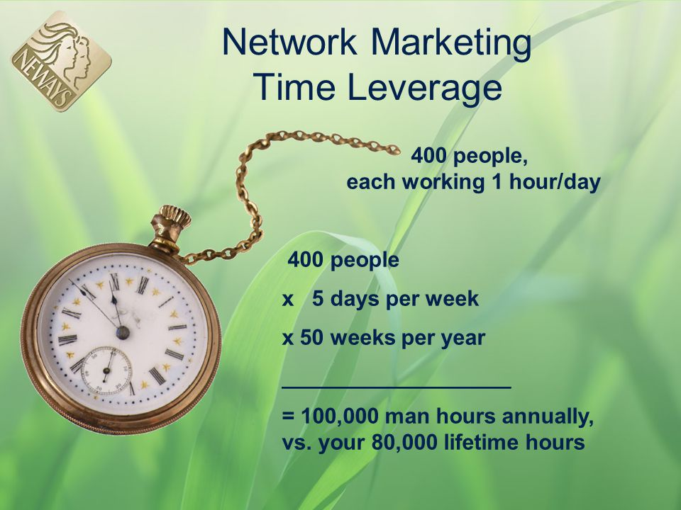 Network Marketing Time Leverage 400 people, each working 1 hour/day 400 people x 5 days per week x 50 weeks per year ___________________ = 100,000 man