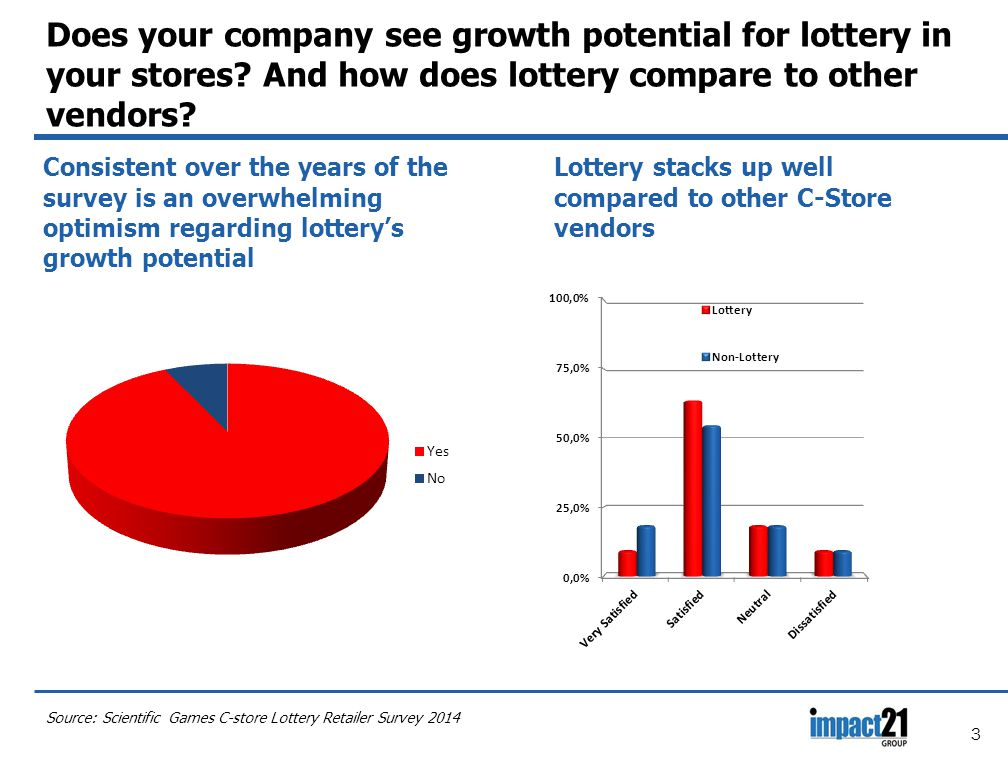 3 Does your company see growth potential for lottery in your stores.