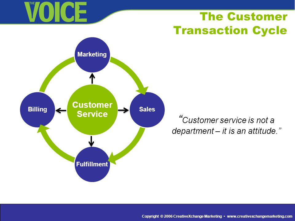 Copyright © 2006 CreativeXchange Marketing www.creativexchangemarketing.com The Customer Transaction Cycle Customer Service Marketing Sales Fulfillment Billing Customer service is not a department – it is an attitude.