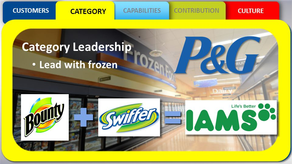 CULTURE CUSTOMERSCAPABILITIESCONTRIBUTION CATEGORY Lead with frozen Category Leadership