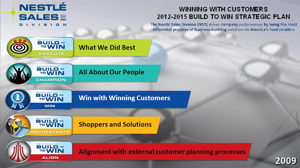 2009 Alignment with external customer planning processes What We Did Best All About Our People Win with Winning Customers Shoppers and Solutions