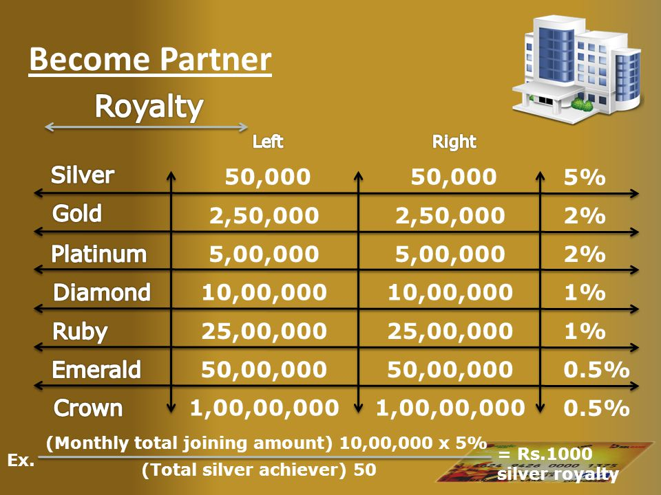 Become Partner 50,000 2,50,000 5,00,000 10,00,000 5% 2% 1% 2% Ex. (Monthly total joining amount) 10,00,000 x 5% (Total silver achiever) 50 = Rs.1000 s