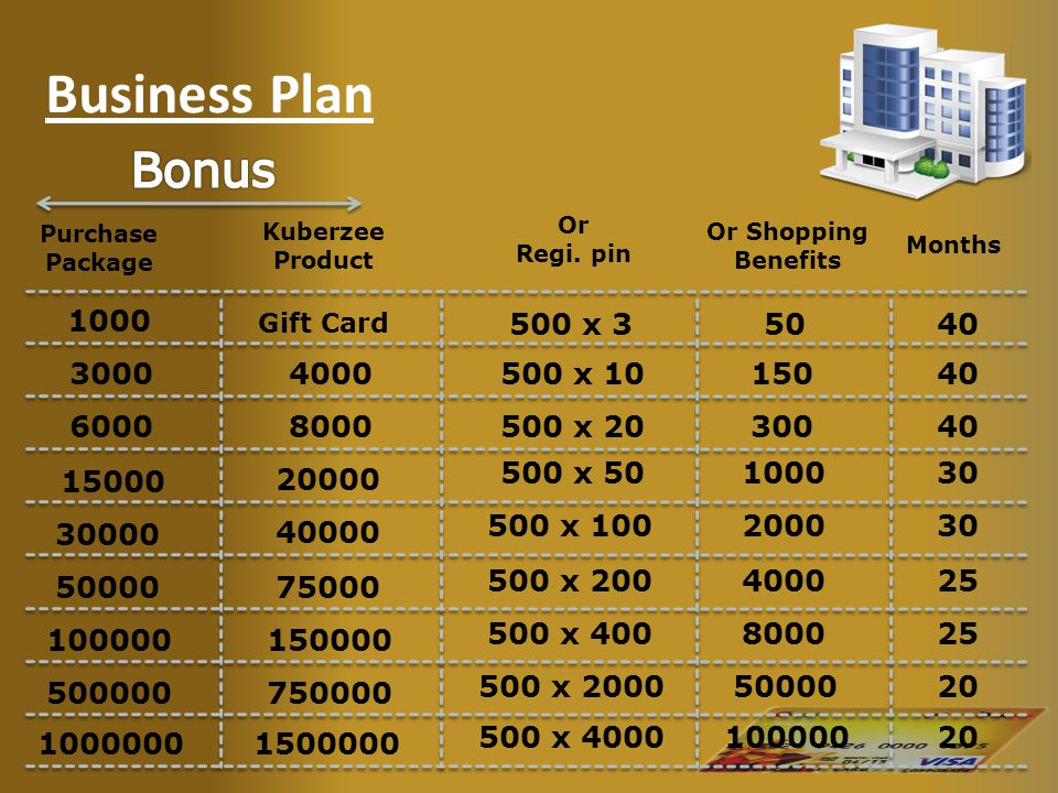 Business Plan 1000 3000 6000 15000 30000 Kuberzee Product Gift Card 4000 8000 Months Or Shopping Benefits Or Regi. pin 20000 40000 Purchase Package 50
