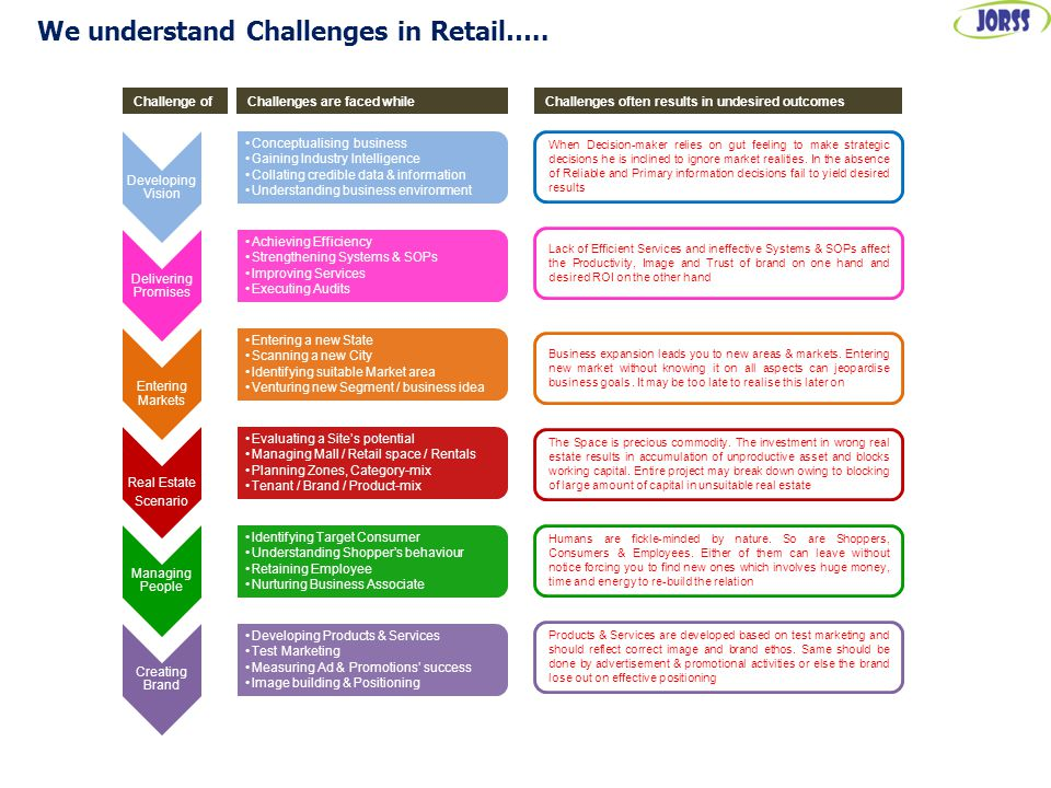 We understand Challenges in Retail…..