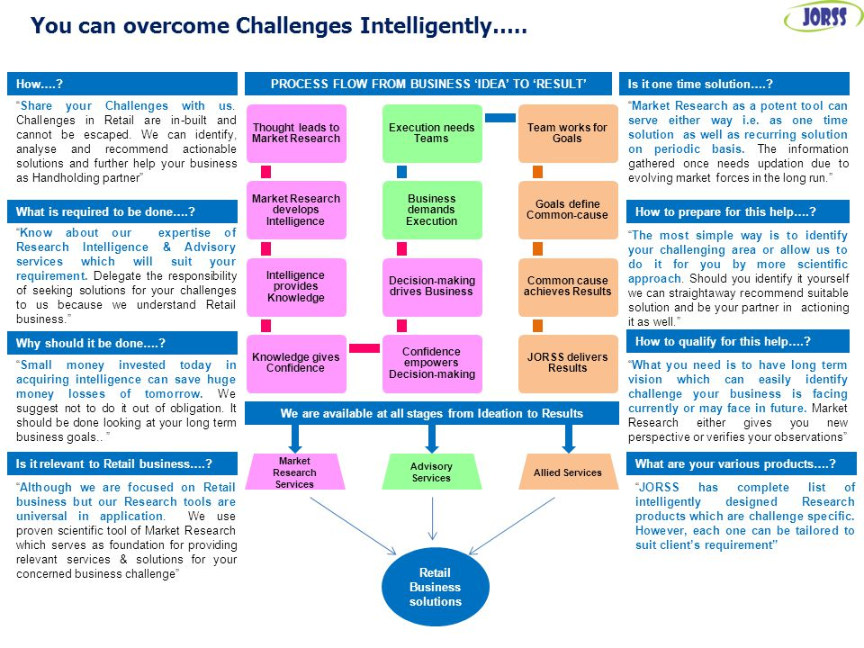You can overcome Challenges Intelligently….. How…..