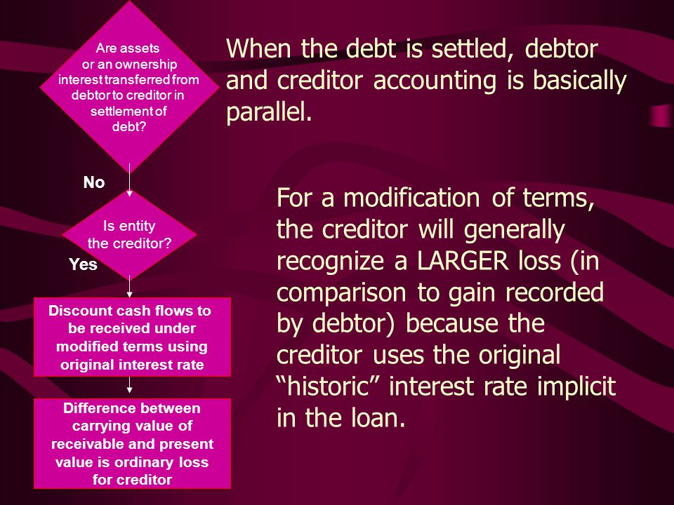 Are assets or an ownership interest transferred from debtor to creditor in settlement of debt.