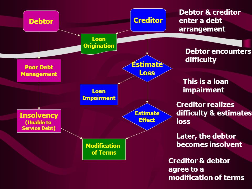 Loan Origination Debtor Creditor Debtor & creditor enter a debt arrangement Estimate Loss Poor Debt Management Debtor encounters difficulty Loan Impairment This is a loan impairment Creditor realizes difficulty & estimates loss Estimate Effect Insolvency (Unable to Service Debt) Later, the debtor becomes insolvent Modification of Terms Creditor & debtor agree to a modification of terms