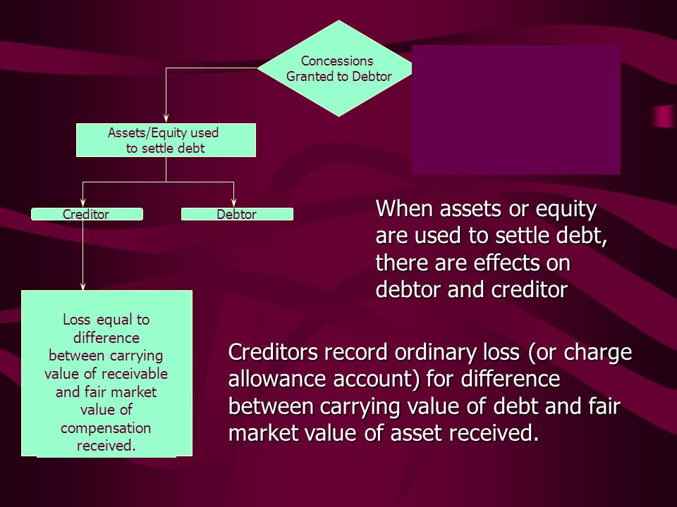 Concessions Granted to Debtor Assets/Equity used to settle debt Debt Terms Modified When assets or equity are used to settle debt, there are effects on debtor and creditor CreditorDebtor Creditors record ordinary loss (or charge allowance account) for difference between carrying value of debt and fair market value of asset received.