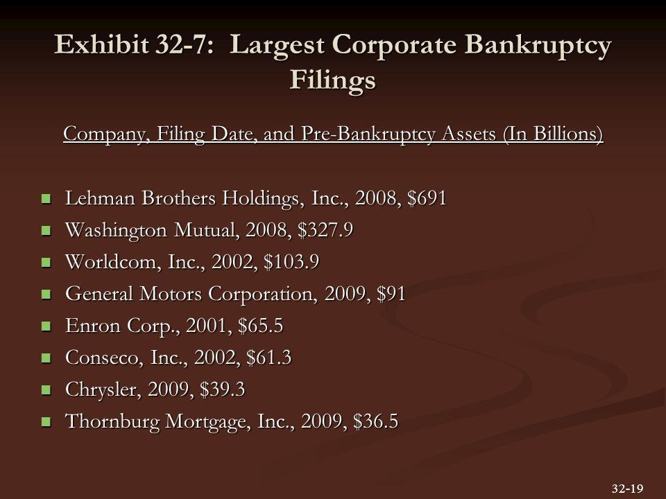 Exhibit 32-7: Largest Corporate Bankruptcy Filings Company, Filing Date, and Pre-Bankruptcy Assets (In Billions) Lehman Brothers Holdings, Inc., 2008, $691 Lehman Brothers Holdings, Inc., 2008, $691 Washington Mutual, 2008, $327.9 Washington Mutual, 2008, $327.9 Worldcom, Inc., 2002, $103.9 Worldcom, Inc., 2002, $103.9 General Motors Corporation, 2009, $91 General Motors Corporation, 2009, $91 Enron Corp., 2001, $65.5 Enron Corp., 2001, $65.5 Conseco, Inc., 2002, $61.3 Conseco, Inc., 2002, $61.3 Chrysler, 2009, $39.3 Chrysler, 2009, $39.3 Thornburg Mortgage, Inc., 2009, $36.5 Thornburg Mortgage, Inc., 2009, $36.5 32-19
