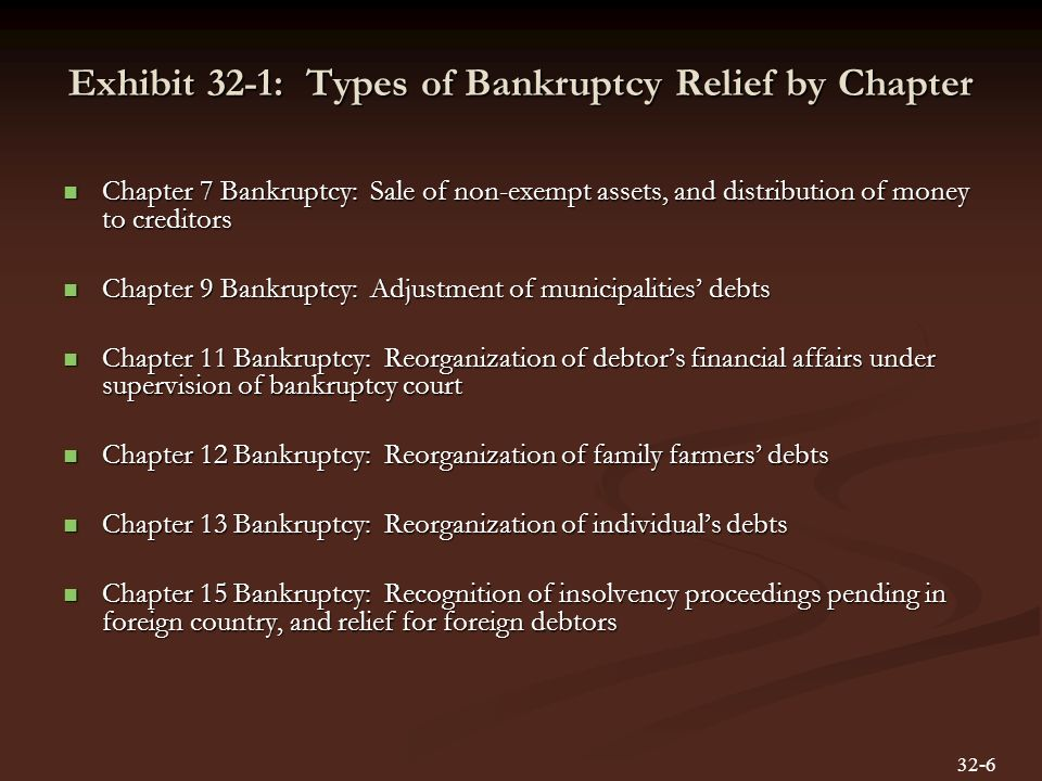 Exhibit 32-1: Types of Bankruptcy Relief by Chapter Chapter 7 Bankruptcy: Sale of non-exempt assets, and distribution of money to creditors Chapter 7 Bankruptcy: Sale of non-exempt assets, and distribution of money to creditors Chapter 9 Bankruptcy: Adjustment of municipalities' debts Chapter 9 Bankruptcy: Adjustment of municipalities' debts Chapter 11 Bankruptcy: Reorganization of debtor's financial affairs under supervision of bankruptcy court Chapter 11 Bankruptcy: Reorganization of debtor's financial affairs under supervision of bankruptcy court Chapter 12 Bankruptcy: Reorganization of family farmers' debts Chapter 12 Bankruptcy: Reorganization of family farmers' debts Chapter 13 Bankruptcy: Reorganization of individual's debts Chapter 13 Bankruptcy: Reorganization of individual's debts Chapter 15 Bankruptcy: Recognition of insolvency proceedings pending in foreign country, and relief for foreign debtors Chapter 15 Bankruptcy: Recognition of insolvency proceedings pending in foreign country, and relief for foreign debtors 32-6