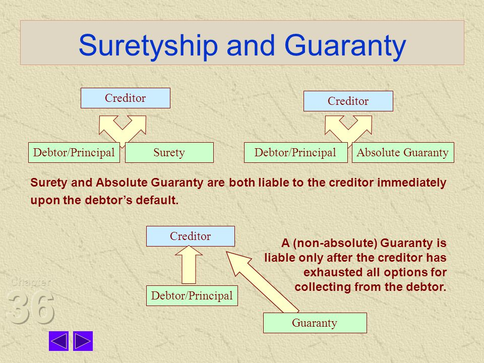 Suretyship and Guaranty Creditor Debtor/PrincipalSurety Absolute GuarantyDebtor/Principal Creditor Debtor/Principal Guaranty Surety and Absolute Guaranty are both liable to the creditor immediately upon the debtor's default.