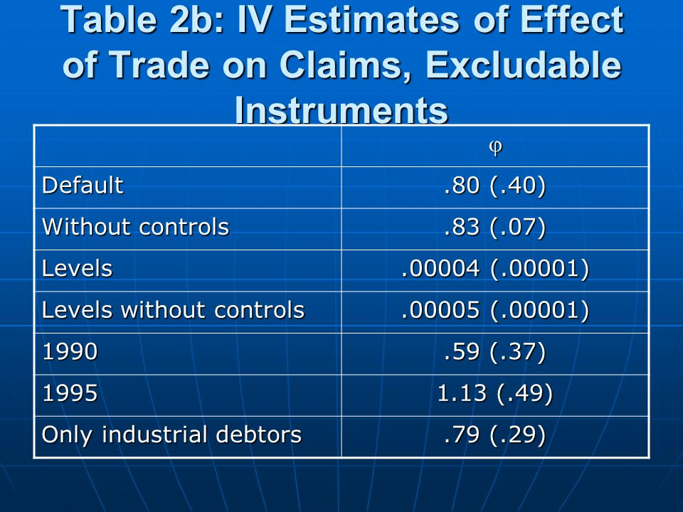 Table 2b: IV Estimates of Effect of Trade on Claims, Excludable Instruments  Default.80 (.40) Without controls.83 (.07) Levels.00004 (.00001) Levels without controls.00005 (.00001) 1990.59 (.37) 1995 1.13 (.49) Only industrial debtors.79 (.29)