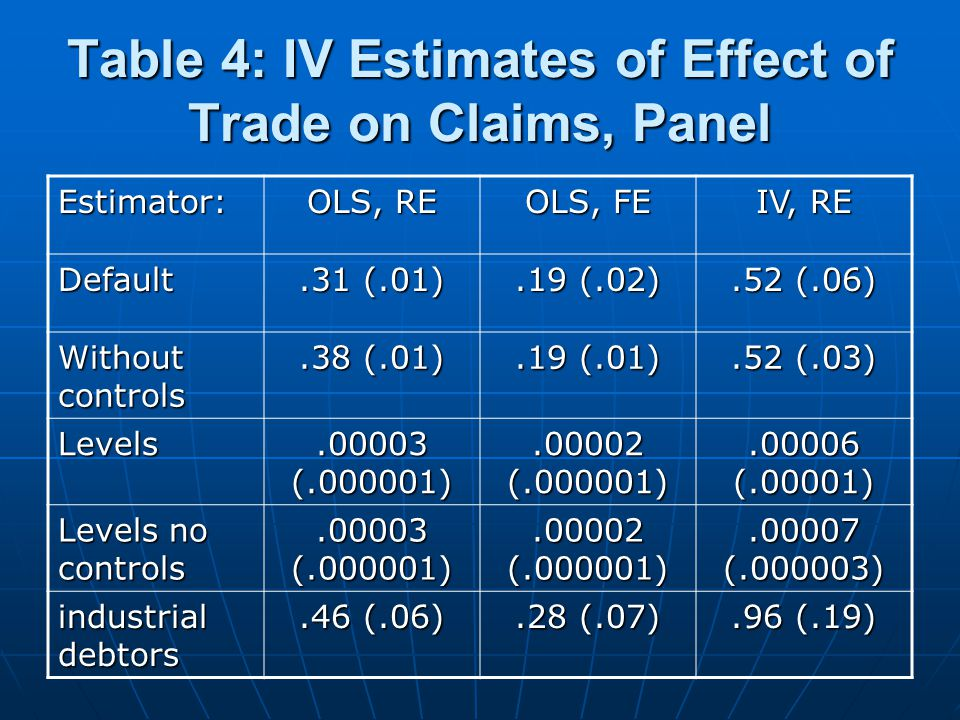 Table 4: IV Estimates of Effect of Trade on Claims, Panel Estimator: OLS, RE OLS, FE IV, RE Default.31 (.01).19 (.02).52 (.06) Without controls.38 (.01).19 (.01).52 (.03) Levels.00003 (.000001).00002 (.000001).00006 (.00001) Levels no controls.00003 (.000001).00002 (.000001).00007 (.000003) industrial debtors.46 (.06).28 (.07).96 (.19)