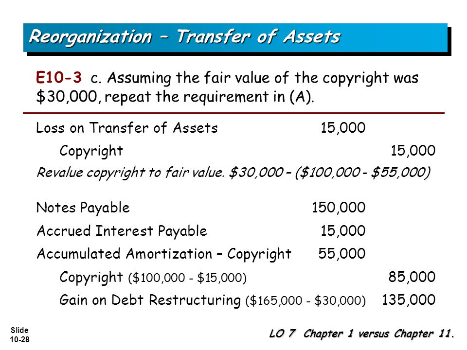 Slide 10-28 Loss on Transfer of Assets 15,000 Copyright 15,000 Revalue copyright to fair value.