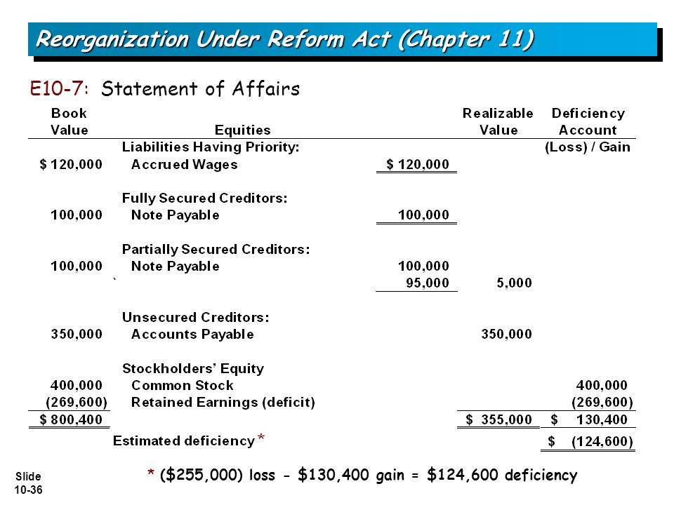 Slide 10-36 E10-7: Statement of Affairs Reorganization Under Reform Act (Chapter 11) * ($255,000) loss - $130,400 gain = $124,600 deficiency