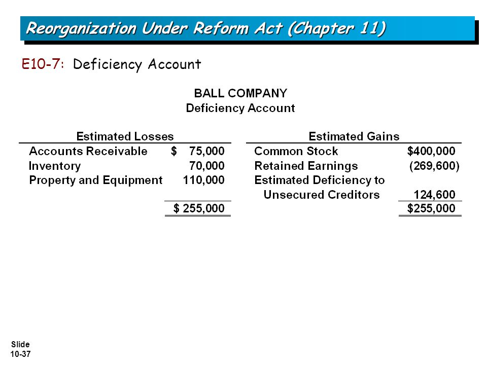 Slide 10-37 E10-7: Deficiency Account Reorganization Under Reform Act (Chapter 11)