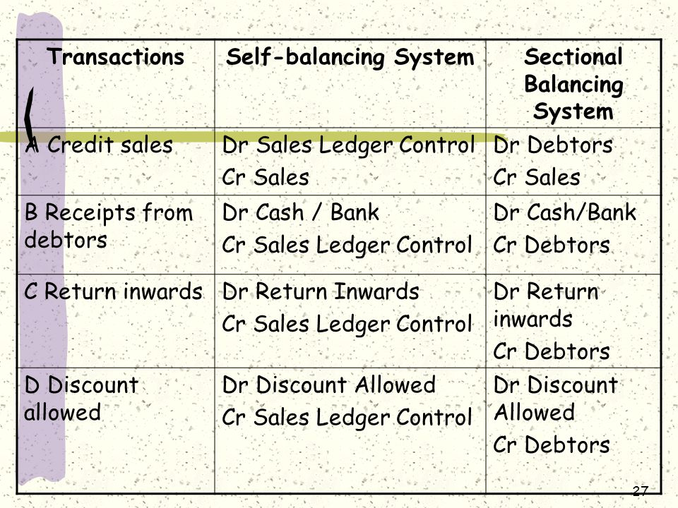 27 TransactionsSelf-balancing SystemSectional Balancing System A Credit salesDr Sales Ledger Control Cr Sales Dr Debtors Cr Sales B Receipts from debt
